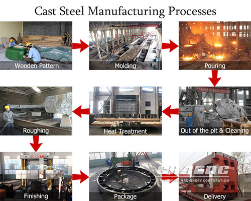 grinding table Production Process